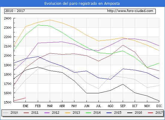 Evolucion  de los datos de parados para el Municipio de Amposta hasta Enero del 2017.