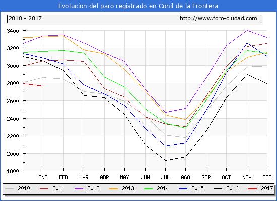 Evolucion  de los datos de parados para el Municipio de Conil de la Frontera hasta Enero del 2017.