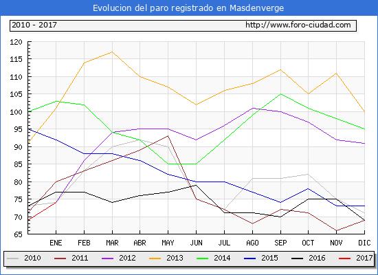 Evolucion  de los datos de parados para el Municipio de Masdenverge hasta Enero del 2017.