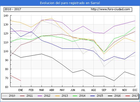Evolucion  de los datos de parados para el Municipio de Sarral hasta Enero del 2017.
