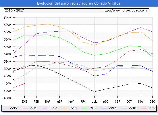 Evolucion  de los datos de parados para el Municipio de Collado Villalba hasta Enero del 2017.