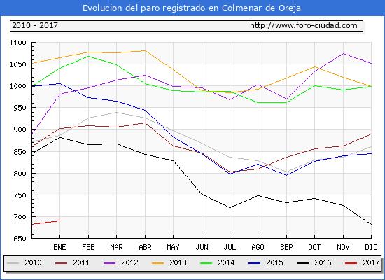 Evolucion de los datos de parados para el Municipio de Colmenar de Oreja hasta Enero del 2017.