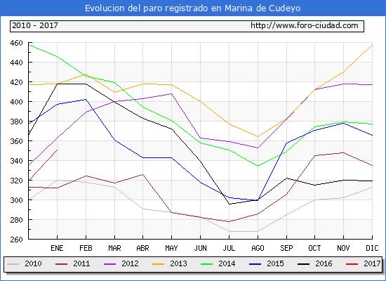 Evolucion  de los datos de parados para el Municipio de Marina de Cudeyo hasta Enero del 2017.