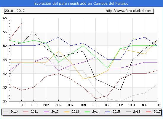Evolucion  de los datos de parados para el Municipio de Campos del Paraíso hasta Enero del 2017.
