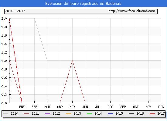 Evolucion  de los datos de parados para el Municipio de Bádenas hasta Enero del 2017.