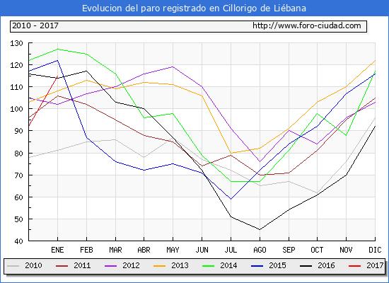 Evolucion  de los datos de parados para el Municipio de Cillorigo de Liébana hasta Enero del 2017.