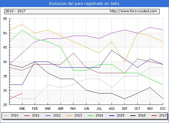 Evolucion  de los datos de parados para el Municipio de Sella hasta Enero del 2017.