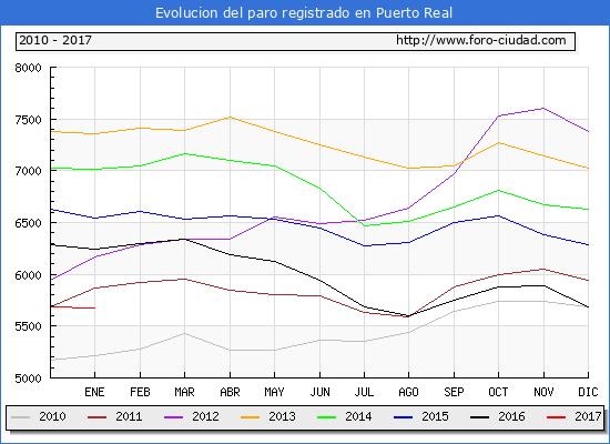 Evolucion  de los datos de parados para el Municipio de Puerto Real hasta Enero del 2017.