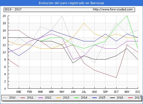Evolucion  de los datos de parados para el Municipio de Barracas hasta Enero del 2017.