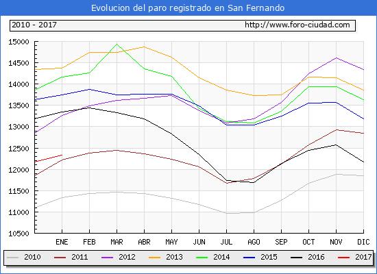 Evolucion  de los datos de parados para el Municipio de San Fernando hasta Enero del 2017.