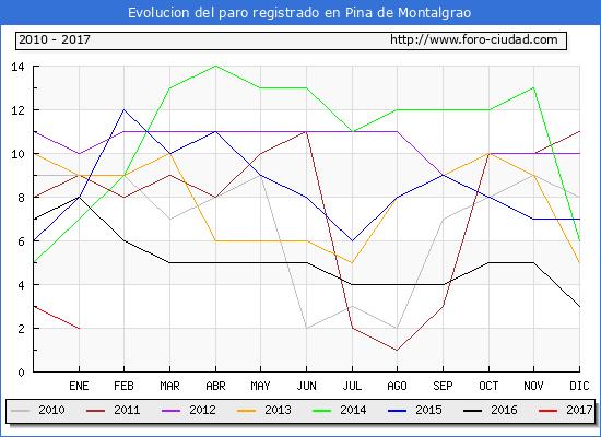 Evolucion  de los datos de parados para el Municipio de Pina de Montalgrao hasta Enero del 2017.