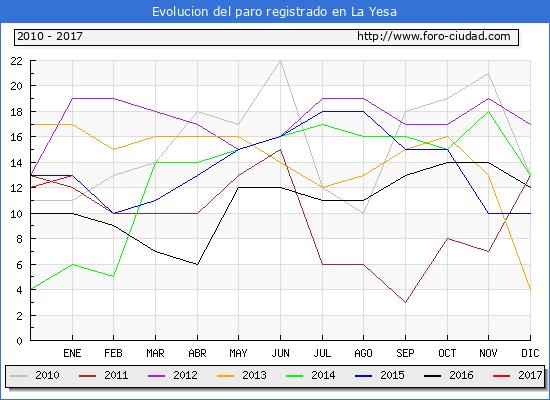 Evolucion  de los datos de parados para el Municipio de La Yesa hasta Enero del 2017.