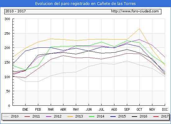 Evolucion  de los datos de parados para el Municipio de Cañete de las Torres hasta Enero del 2017.
