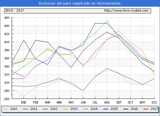 Evolucion  de los datos de parados para el Municipio de Hornachuelos hasta Enero del 2017.