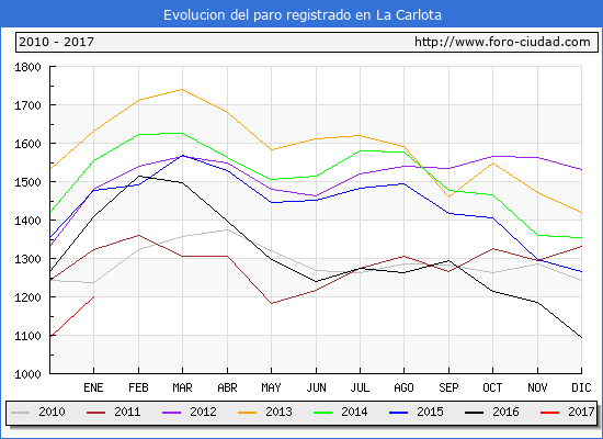 Evolucion  de los datos de parados para el Municipio de La Carlota hasta Enero del 2017.