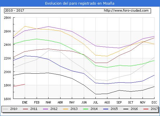 Evolucion  de los datos de parados para el Municipio de Moaña hasta Enero del 2017.