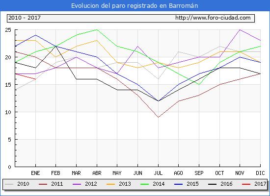 Evolucion  de los datos de parados para el Municipio de Barromán hasta Enero del 2017.
