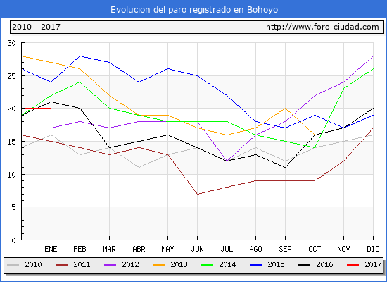 Evolucion  de los datos de parados para el Municipio de Bohoyo hasta Enero del 2017.