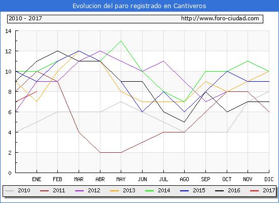 Evolucion  de los datos de parados para el Municipio de Cantiveros hasta Enero del 2017.