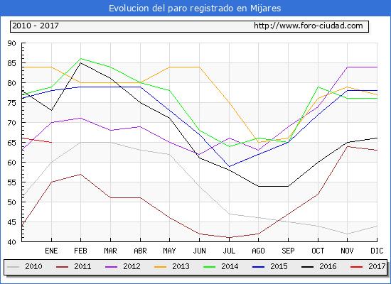 Evolucion  de los datos de parados para el Municipio de Mijares hasta Enero del 2017.