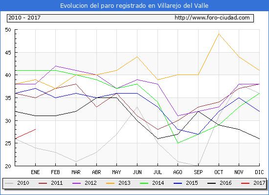 Evolucion  de los datos de parados para el Municipio de Villarejo del Valle hasta Enero del 2017.