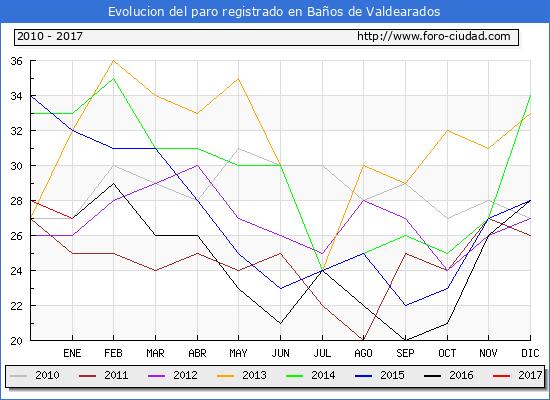 Evolucion  de los datos de parados para el Municipio de Baños de Valdearados hasta Enero del 2017.