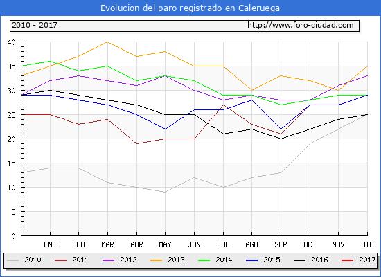 Evolucion de los datos de parados para el Municipio de Caleruega hasta Enero del 2017.
