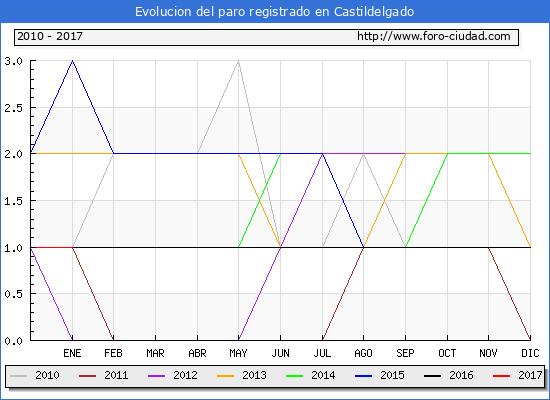 Evolucion  de los datos de parados para el Municipio de Castildelgado hasta Enero del 2017.