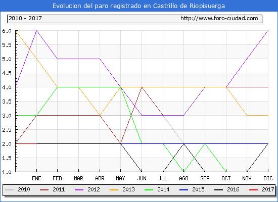 Evolucion  de los datos de parados para el Municipio de Castrillo de Riopisuerga hasta Enero del 2017.