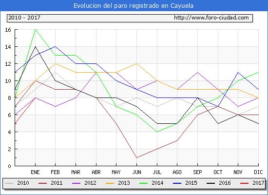 Evolucion  de los datos de parados para el Municipio de Cayuela hasta Enero del 2017.