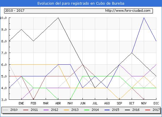 Evolucion  de los datos de parados para el Municipio de Cubo de Bureba hasta Enero del 2017.