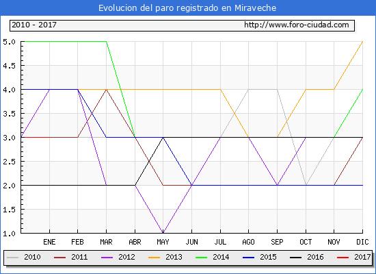 Evolucion  de los datos de parados para el Municipio de Miraveche hasta Enero del 2017.