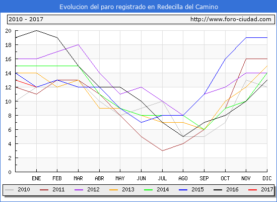 Evolucion  de los datos de parados para el Municipio de Redecilla del Camino hasta Enero del 2017.