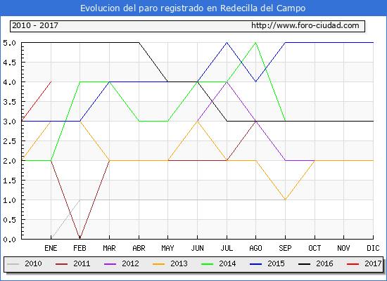 Evolucion  de los datos de parados para el Municipio de Redecilla del Campo hasta Enero del 2017.