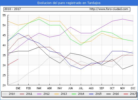 Evolucion  de los datos de parados para el Municipio de Tardajos hasta Enero del 2017.
