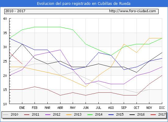 Evolucion  de los datos de parados para el Municipio de Cubillas de Rueda hasta Enero del 2017.