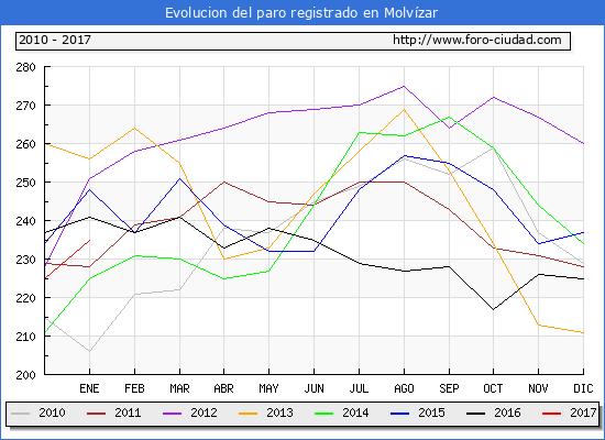Evolucion  de los datos de parados para el Municipio de Molvízar hasta Enero del 2017.