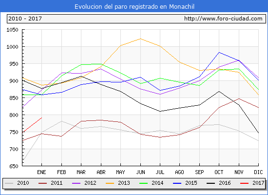 Evolucion  de los datos de parados para el Municipio de Monachil hasta Enero del 2017.