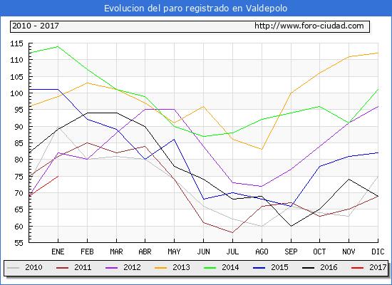 Evolucion  de los datos de parados para el Municipio de Valdepolo hasta Enero del 2017.