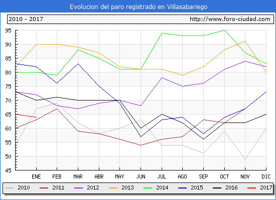 Evolucion  de los datos de parados para el Municipio de Villasabariego hasta Enero del 2017.