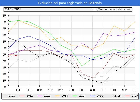 Evolucion  de los datos de parados para el Municipio de Baltanás hasta Enero del 2017.