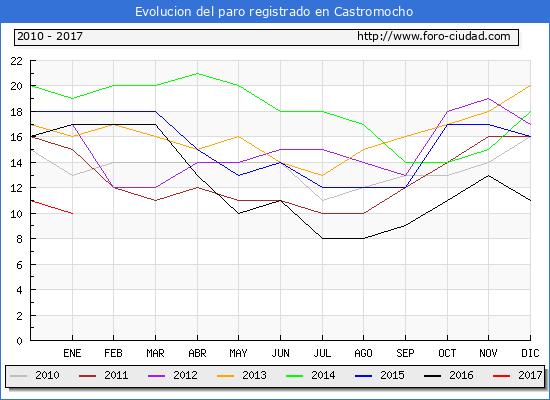 Evolucion  de los datos de parados para el Municipio de Castromocho hasta Enero del 2017.