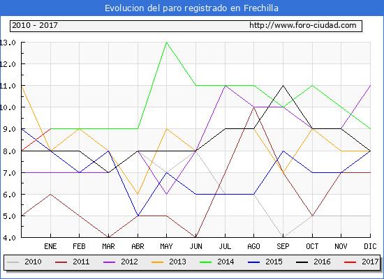 Evolucion  de los datos de parados para el Municipio de Frechilla hasta Enero del 2017.