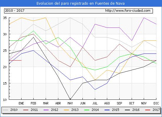 Evolucion  de los datos de parados para el Municipio de Fuentes de Nava hasta Enero del 2017.
