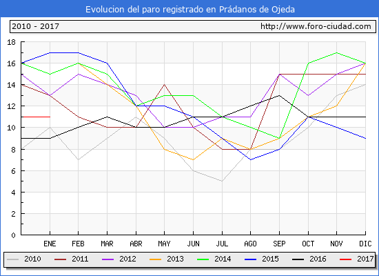 Evolucion  de los datos de parados para el Municipio de Prádanos de Ojeda hasta Enero del 2017.