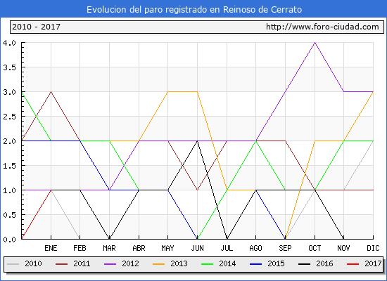 Evolucion  de los datos de parados para el Municipio de Reinoso de Cerrato hasta Enero del 2017.