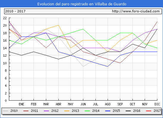 Evolucion de los datos de parados para el Municipio de Villalba de Guardo hasta Enero del 2017.