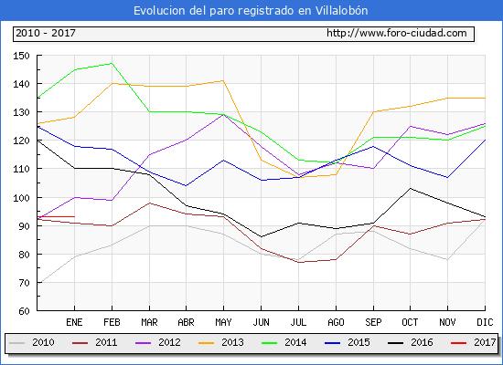 Evolucion  de los datos de parados para el Municipio de Villalobón hasta Enero del 2017.