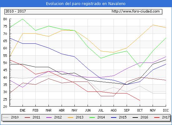 Evolucion de los datos de parados para el Municipio de Navaleno hasta Octubre del 2017.
