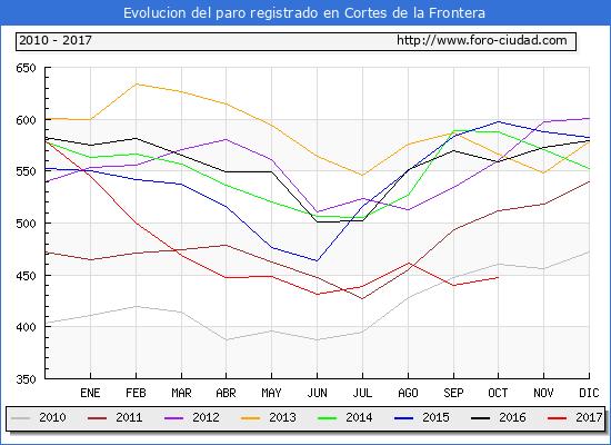 Evolucion de los datos de parados para el Municipio de Cortes de la Frontera hasta Octubre del 2017.